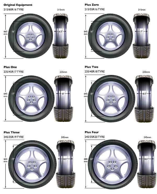 Tyre Sizing Chart - How to work out tyre sizes